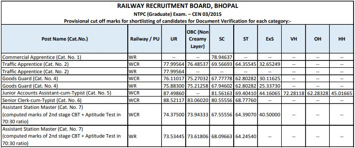 RRB NTPC Cut Off : Check Stage 1 RRB NTPC Expected Cut Off_70.1