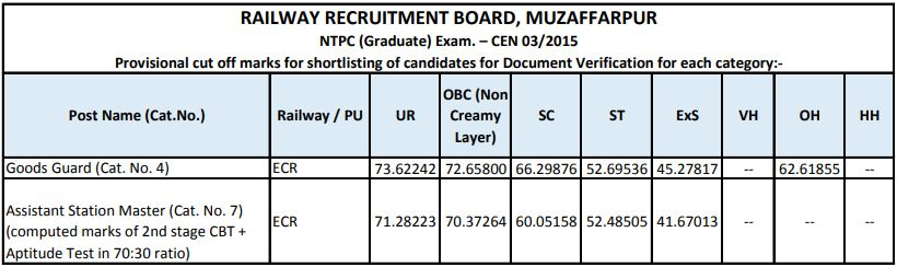 RRB NTPC Cut Off : Check Stage 1 RRB NTPC Expected Cut Off_120.1