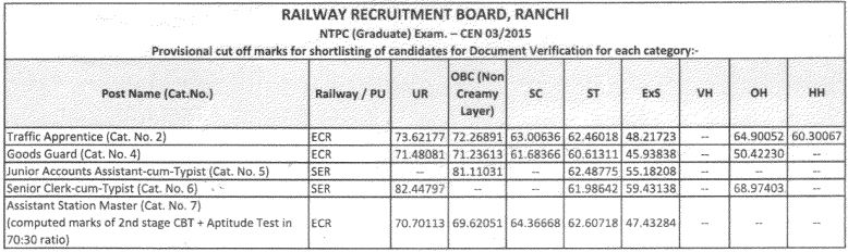 RRB NTPC Cut Off : Check Stage 1 RRB NTPC Expected Cut Off_100.1