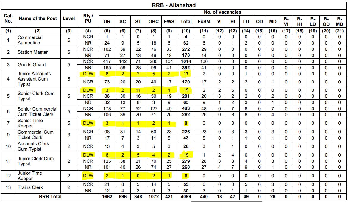 RRB NTPC Vacancy in Hindi : जानिए किस Region में कितनी हैं वैकेंसी_80.1