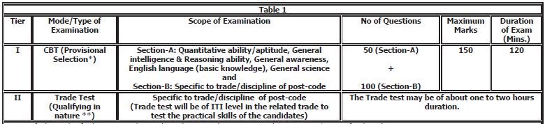 DRDO CEPTAM 2020 Exams: STA, MTS, Technicians and Admin & Allied Cadre_50.1