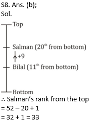SSC MTS Reasoning Practice Questions Quiz: 20th July_60.1