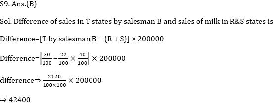 SSC CGL Mains DI Questions : 24rd July_150.1