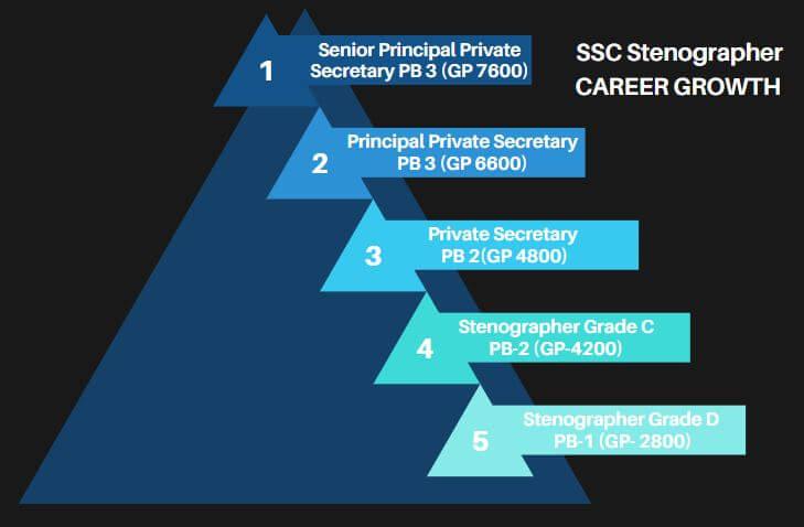 SSC स्टेनोग्राफर वेतन 2020:जानिए 7 वें वेतन आयोग के बाद कितना है SSC स्टेनोग्राफर का वेतन और कैसा हैं जॉब प्रोफाइल और करियर ग्रोथ_50.1