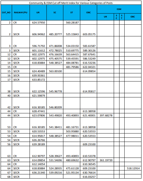 RRB JE CBT 2 कट ऑफ 2019 जारी : सभी क्षेत्रों की कट ऑफ की जाँच करें_110.1
