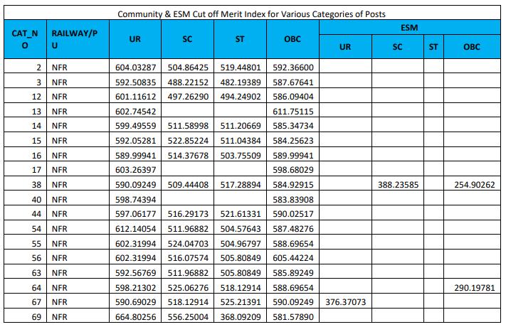 RRB JE CBT 2 कट ऑफ 2019 जारी : सभी क्षेत्रों की कट ऑफ की जाँच करें_150.1