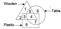 SSC CHSL/CGL के लिए रीजनिंग क्विज 21 जनवरी 2020 : Figure Counting, Statement-Conclusion and Dice_100.1