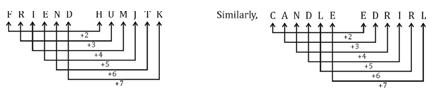 RRB NTPC के लिए रीजनिंग क्विज 25 जनवरी 2020 | दिशा, कोडिंग डिकोडिंग और आंकड़े की गिनती_80.1