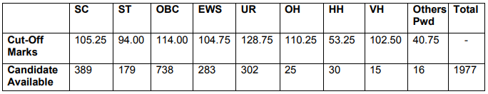 SSC JHT 2020 पेपर 1 परिणाम @ssc.nic.in पर जारी : जांच करें_50.1