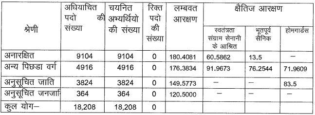 UP पुलिस कांस्टेबल भर्ती: 49568 कांस्टेबल पदों के लिए अंतिम परिणाम जारी; चेक करें_60.1