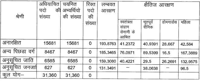 UP पुलिस कांस्टेबल भर्ती: 49568 कांस्टेबल पदों के लिए अंतिम परिणाम जारी; चेक करें_50.1