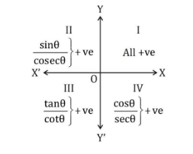Trigonometric Ratios in Different Quadrants
