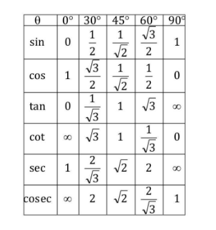 Values of Specific Angle of Trigonometric Ratio