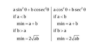त्रिकोणमिति के नोट्स : जानिए त्रिकोणमिति के सूत्र, ट्रिक्स और इसपर आधारित प्रश्नों के हल करने की प्रक्रिया_200.1