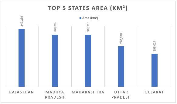 भारत का सबसे बड़ा राज्य – यहाँ देखें क्षेत्रफल और जनसंख्या के आधार पर सभी राज्यों की सूची(Largest State in India: Check largest state in India by Area and population)_50.1