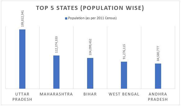 भारत का सबसे बड़ा राज्य – यहाँ देखें क्षेत्रफल और जनसंख्या के आधार पर सभी राज्यों की सूची(Largest State in India: Check largest state in India by Area and population)_70.1