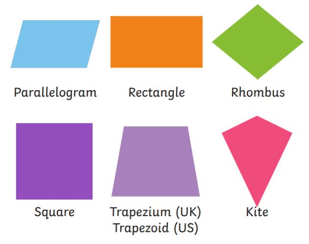 चतुर्भुज : क्षेत्रफल, फार्मूला, प्रकार, गुण और उदाहरण_50.1