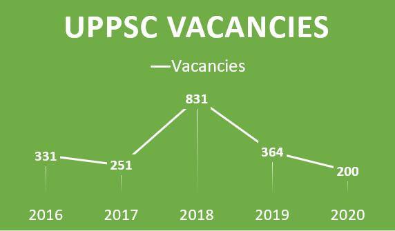 UPPSC परीक्षा में उपस्थित उम्मीदवारों की संख्या_60.1
