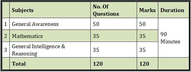 RRB चेन्नई भर्ती 2021 : यहाँ देखें RRB चेन्नई द्वारा आयोजित होने वाली परीक्षा, महत्वपूर्ण तिथि, एडमिट कार्ड संबंधी जानकारी_60.1