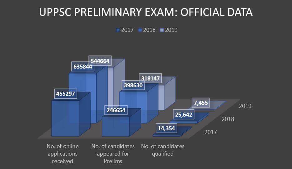 UPPSC परीक्षा में उपस्थित उम्मीदवारों की संख्या_50.1