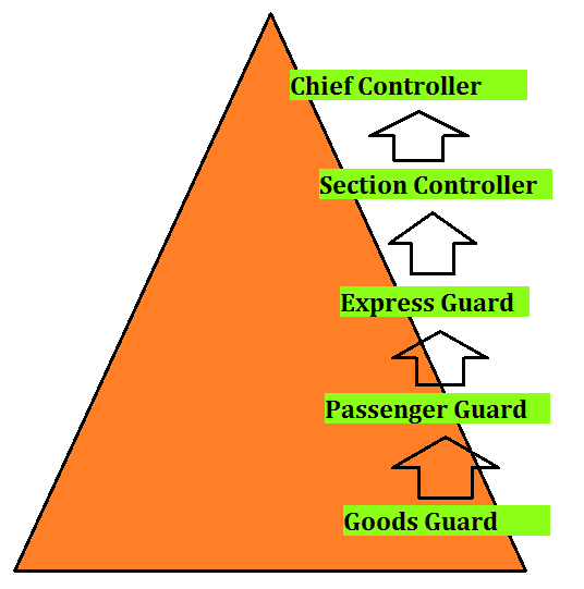 goods guard salary