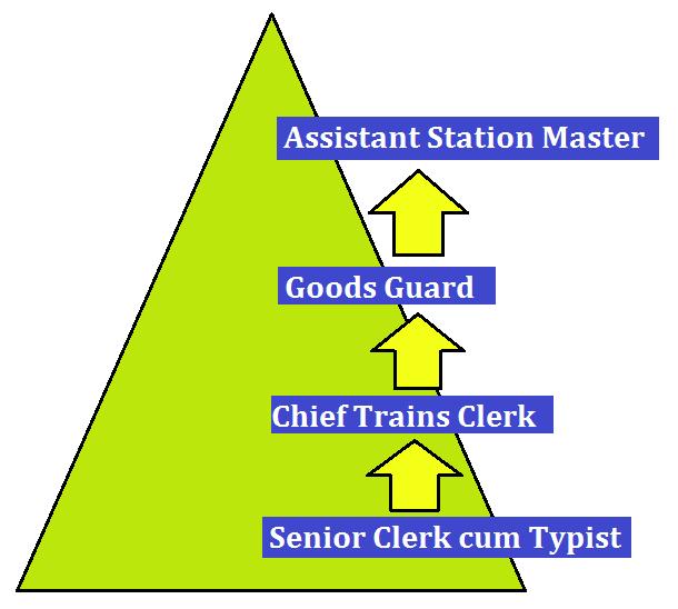 रेलवे सीनियर क्लर्क कम टाइपिस्ट सैलरी जॉब प्रोफाइल और करियर ग्रोथ_50.1
